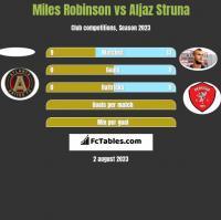 Miles Robinson vs Aljaz Struna h2h player stats