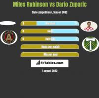 Miles Robinson vs Dario Zuparic h2h player stats