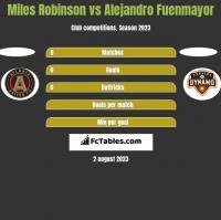 Miles Robinson vs Alejandro Fuenmayor h2h player stats