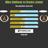 Miles Robinson vs Brooks Lennon h2h player stats