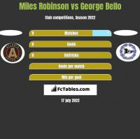 Miles Robinson vs George Bello h2h player stats