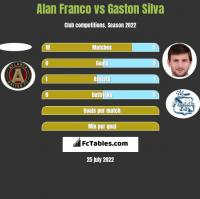 Alan Franco vs Gaston Silva h2h player stats