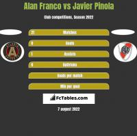 Alan Franco vs Javier Pinola h2h player stats