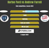 Kortne Ford vs Andrew Farrell h2h player stats