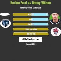 Kortne Ford vs Danny Wilson h2h player stats