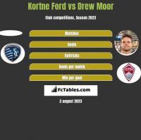 Kortne Ford vs Drew Moor h2h player stats