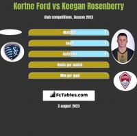 Kortne Ford vs Keegan Rosenberry h2h player stats