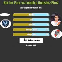 Kortne Ford vs Leandro Gonzalez Pirez h2h player stats