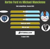 Kortne Ford vs Michael Mancienne h2h player stats