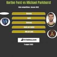 Kortne Ford vs Michael Parkhurst h2h player stats