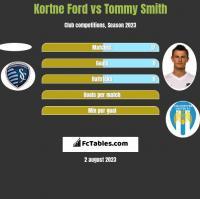 Kortne Ford vs Tommy Smith h2h player stats