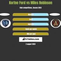 Kortne Ford vs Miles Robinson h2h player stats