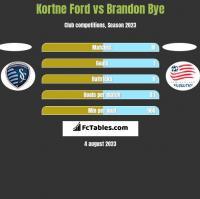 Kortne Ford vs Brandon Bye h2h player stats