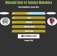 Masaaki Goto vs Tomoya Wakahara h2h player stats