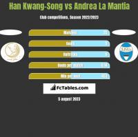 Han Kwang-Song vs Andrea La Mantia h2h player stats