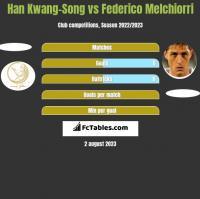 Han Kwang-Song vs Federico Melchiorri h2h player stats