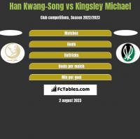 Han Kwang-Song vs Kingsley Michael h2h player stats