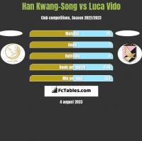 Han Kwang-Song vs Luca Vido h2h player stats