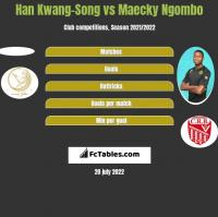 Han Kwang-Song vs Maecky Ngombo h2h player stats