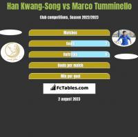 Han Kwang-Song vs Marco Tumminello h2h player stats