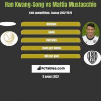 Han Kwang-Song vs Mattia Mustacchio h2h player stats