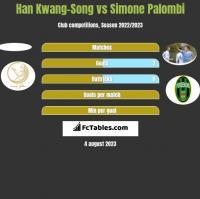 Han Kwang-Song vs Simone Palombi h2h player stats