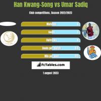 Han Kwang-Song vs Umar Sadiq h2h player stats