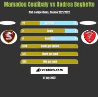 Mamadou Coulibaly vs Andrea Beghetto h2h player stats