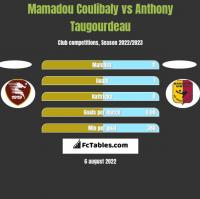 Mamadou Coulibaly vs Anthony Taugourdeau h2h player stats