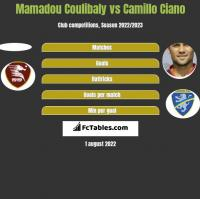 Mamadou Coulibaly vs Camillo Ciano h2h player stats