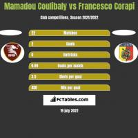 Mamadou Coulibaly vs Francesco Corapi h2h player stats