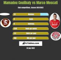 Mamadou Coulibaly vs Marco Moscati h2h player stats