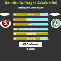 Mamadou Coulibaly vs Salvatore Aloi h2h player stats