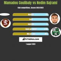 Mamadou Coulibaly vs Nedim Bajrami h2h player stats