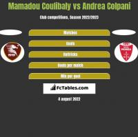 Mamadou Coulibaly vs Andrea Colpani h2h player stats