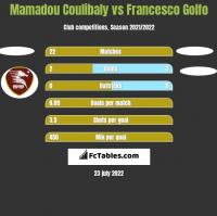 Mamadou Coulibaly vs Francesco Golfo h2h player stats