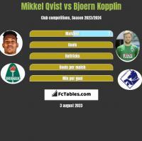 Mikkel Qvist vs Bjoern Kopplin h2h player stats