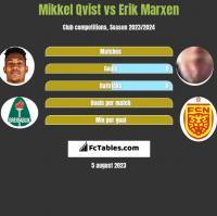 Mikkel Qvist vs Erik Marxen h2h player stats