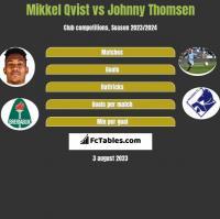 Mikkel Qvist vs Johnny Thomsen h2h player stats
