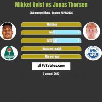 Mikkel Qvist vs Jonas Thorsen h2h player stats