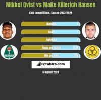 Mikkel Qvist vs Malte Kiilerich Hansen h2h player stats