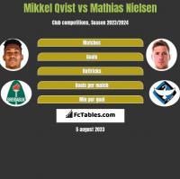 Mikkel Qvist vs Mathias Nielsen h2h player stats