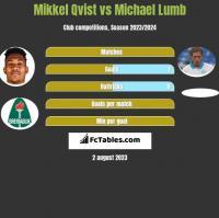 Mikkel Qvist vs Michael Lumb h2h player stats