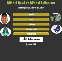 Mikkel Qvist vs Mikkel Kallesoee h2h player stats