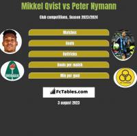 Mikkel Qvist vs Peter Nymann h2h player stats