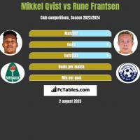 Mikkel Qvist vs Rune Frantsen h2h player stats