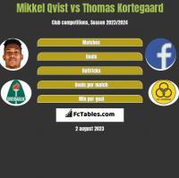 Mikkel Qvist vs Thomas Kortegaard h2h player stats