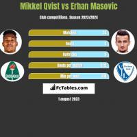 Mikkel Qvist vs Erhan Masovic h2h player stats