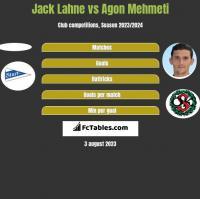 Jack Lahne vs Agon Mehmeti h2h player stats