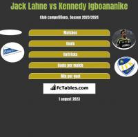 Jack Lahne vs Kennedy Igboananike h2h player stats